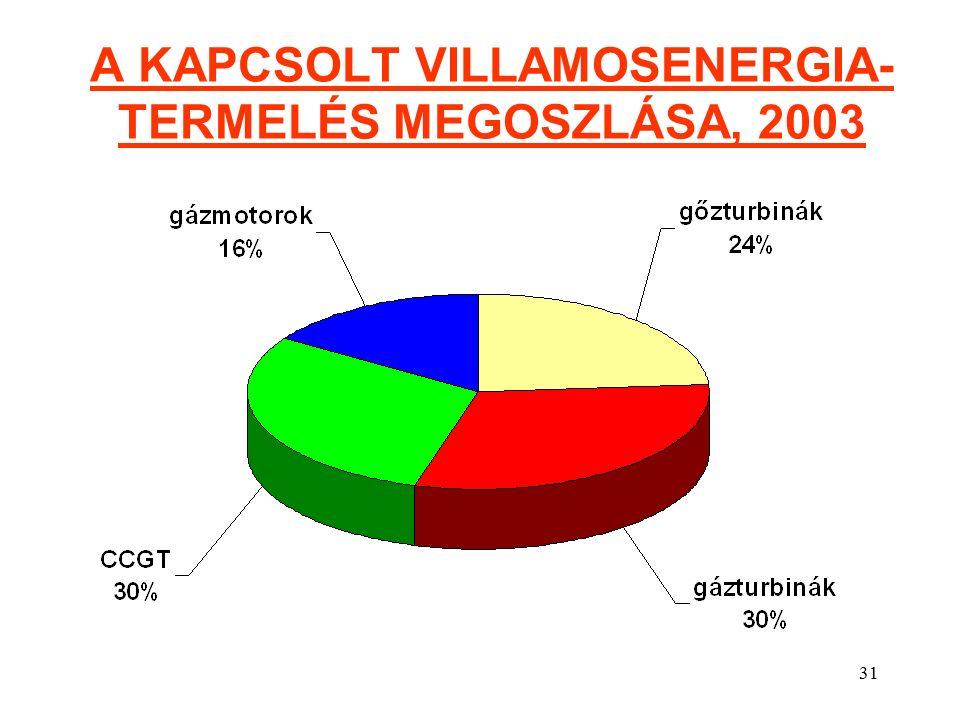 31 A KAPCSOLT VILLAMOSENERGIA- TERMELÉS MEGOSZLÁSA, 2003