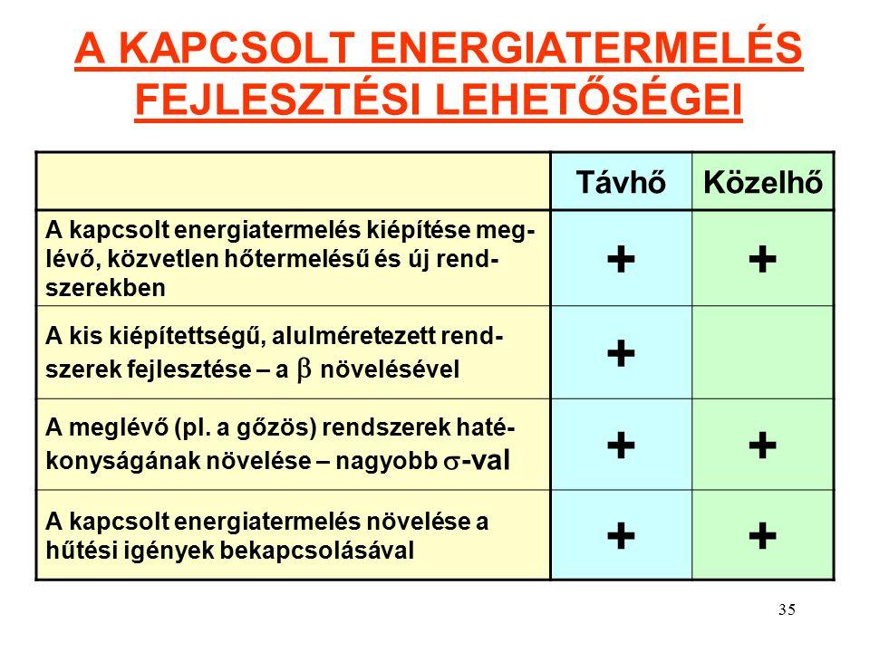 35 A KAPCSOLT ENERGIATERMELÉS FEJLESZTÉSI LEHETŐSÉGEI TávhőKözelhő A kapcsolt energiatermelés kiépítése meg- lévő, közvetlen hőtermelésű és új rend- szerekben ++ A kis kiépítettségű, alulméretezett rend- szerek fejlesztése – a  növelésével + A meglévő (pl.