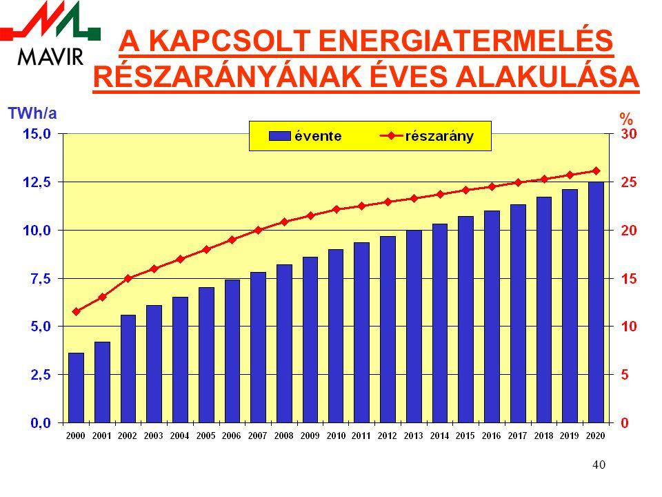 40 A KAPCSOLT ENERGIATERMELÉS RÉSZARÁNYÁNAK ÉVES ALAKULÁSA TWh/a %