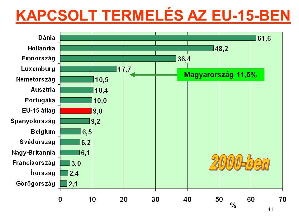 41 KAPCSOLT TERMELÉS AZ EU-15-BEN Magyarország 11,5% %