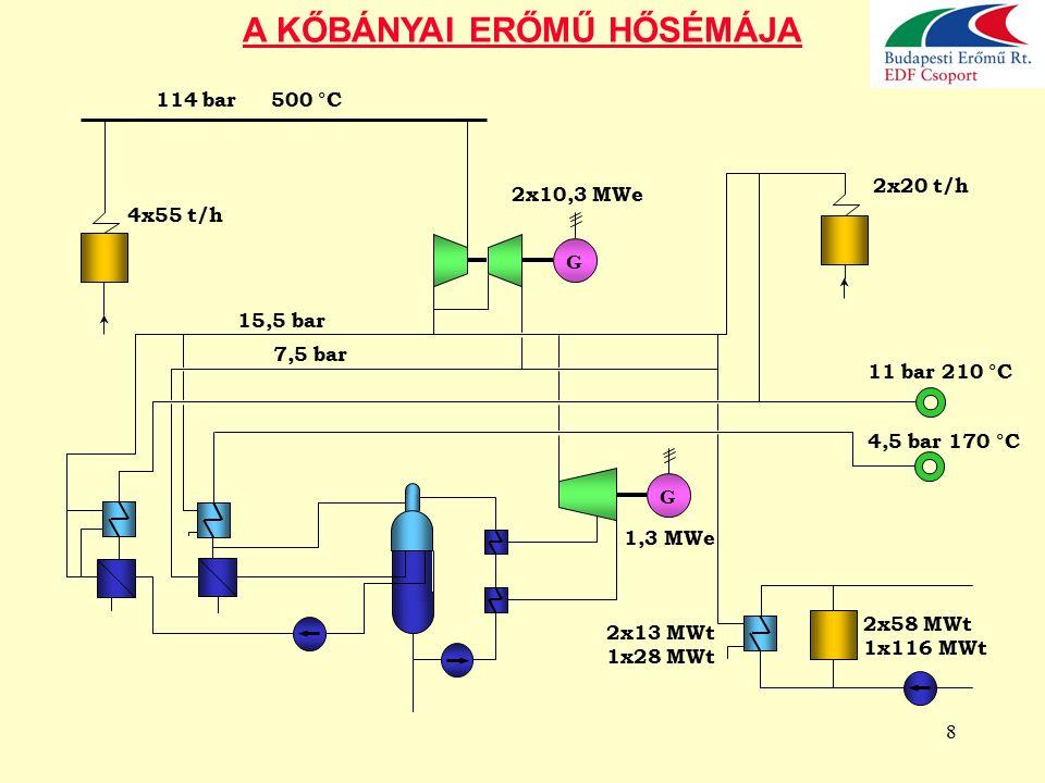 19 A KISPESTI ERŐMŰ HŐSÉMÁJA G 70 MWe 95 bar 505 °C G 40 MWe 70 MWt 2x116 MWt 49 MWt 44 MWt 43 MWt 108 MWt 22 MWt 98 MWt