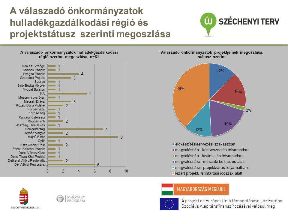 A válaszadó önkormányzatok hulladékgazdálkodási régió és projektstátusz szerinti megoszlása