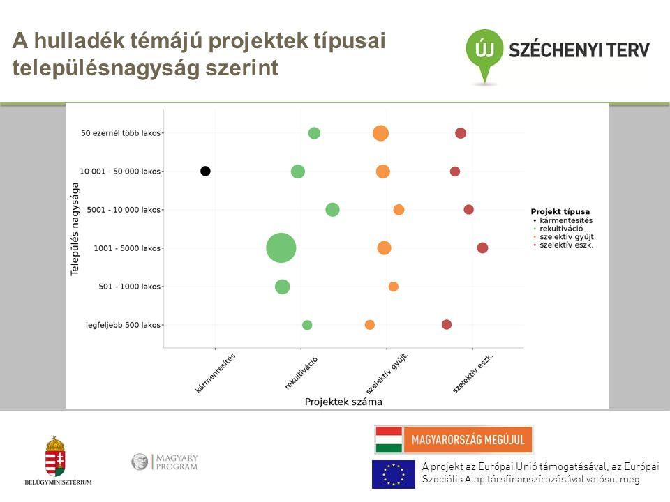 A hulladék témájú projektek típusai településnagyság szerint