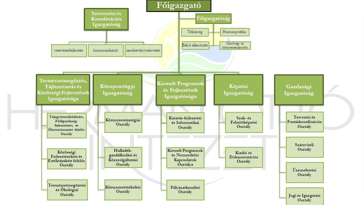 Szervezési és Koordinációs Igazgatóság szervezetfejlesztés kommunikáció rendezvényszervezés Főigazgató Környezetügyi Igazgatóság Környezetstratégiai Osztály Hulladék- gazdálkodási és Közszolgáltatási Osztály Környezetértékelési Osztály Természetmegőrzés, Tájfenntartás és Közösségi Fejlesztések Igazgatósága Tájegyüttműködésért, Zöldgazdaság- fejlesztésért, és Ökoturizmusért felelős Osztály Közösségi Fejlesztésekért és Értéktárakért felelős Osztály Természetmegőrzési és Ökológiai Osztály Kiemelt Programok és Fejlesztések Igazgatósága Kutatás-fejlesztési és Informatikai Osztály Kiemelt Programok és Nemzetközi Kapcsolatok Osztálya Pályázatkezelési Osztály Képzési Igazgatóság Szak- és Felnőttképzési Osztály Kiadói és Dokumentációs Osztály Gazdasági Igazgatóság Tervezési és Forráskoordinációs Osztály Számviteli Osztály Üzemeltetési Osztály Jogi és Igazgatási Osztály Főigazgatóság Minőség- és környezetirányítás Belső ellenőrzés Titkárság Humánpoltika