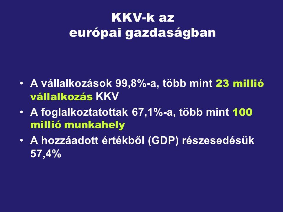 KKV-k az európai gazdaságban A vállalkozások 99,8%-a, több mint 23 millió vállalkozás KKV A foglalkoztatottak 67,1%-a, több mint 100 millió munkahely A hozzáadott értékből (GDP) részesedésük 57,4%
