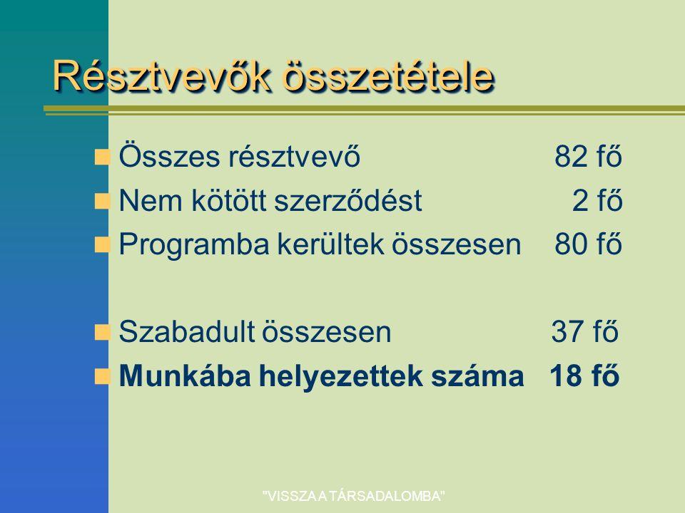 VISSZA A TÁRSADALOMBA Résztvevők összetétele Összes résztvevő 82 fő Nem kötött szerződést2 fő Programba kerültek összesen 80 fő Szabadult összesen 37 fő Munkába helyezettek száma 18 fő