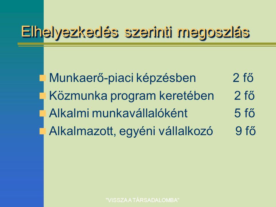 VISSZA A TÁRSADALOMBA Elhelyezkedés szerinti megoszlás Munkaerő-piaci képzésben 2 fő Közmunka program keretében 2 fő Alkalmi munkavállalóként 5 fő Alkalmazott, egyéni vállalkozó 9 fő