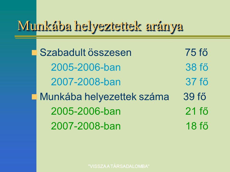 VISSZA A TÁRSADALOMBA Munkába helyeztettek aránya Szabadult összesen 75 fő 2005-2006-ban 38 fő 2007-2008-ban 37 fő Munkába helyezettek száma 39 fő 2005-2006-ban 21 fő 2007-2008-ban 18 fő