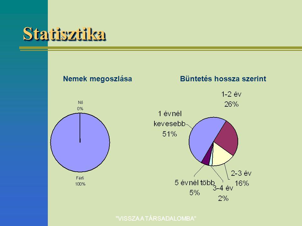 VISSZA A TÁRSADALOMBA StatisztikaStatisztika Nemek megoszlásaBüntetés hossza szerint
