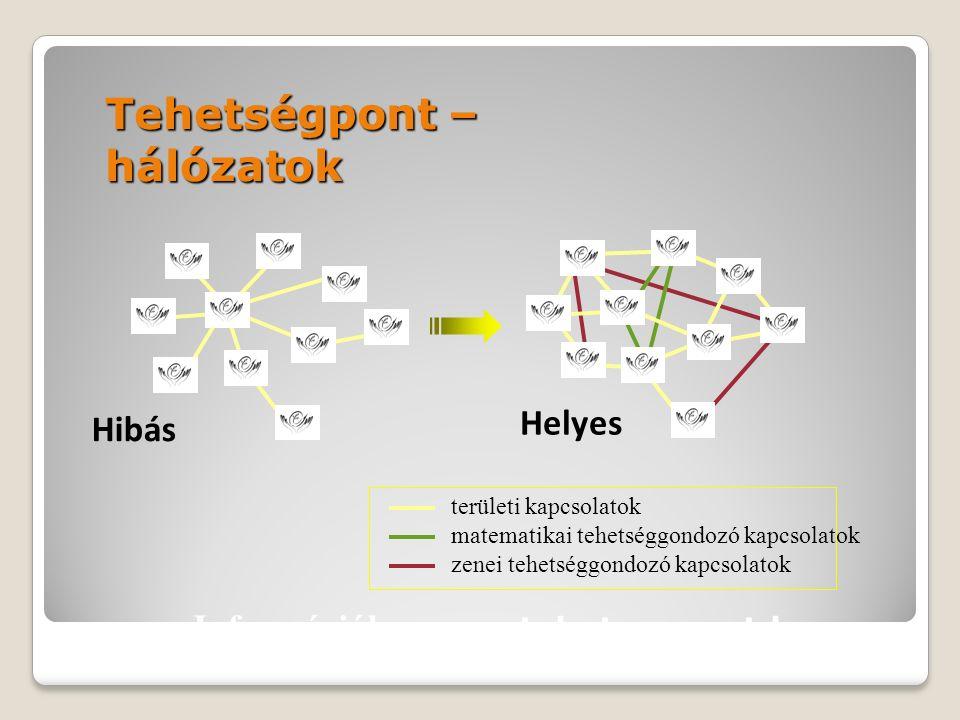 Tehetségpont – hálózatok Hibás Helyes területi kapcsolatok matematikai tehetséggondozó kapcsolatok zenei tehetséggondozó kapcsolatok Információk: www.tehetsegpont.hu