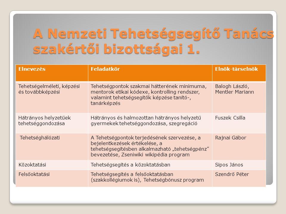 Integrált Tehetségsegítő Program – kiemelt projekt segíti a tehetséggondozó programokat Tehetségtérkép – sikeres programok terjesztése (EU is) (>2000 db) képzési program – módszertani anyagok (  10.000 tehetséggondozó) hálózatképzés: konferenciák, Tehetségpontok (>300 db) Tehetségnapok (>100 db/év) Tehetségsegítő Tanácsok (2010-2011) tehetséghasznosulás (képzés, Tehetségbónusz, Tehetséghitel, Tehetség Rt.