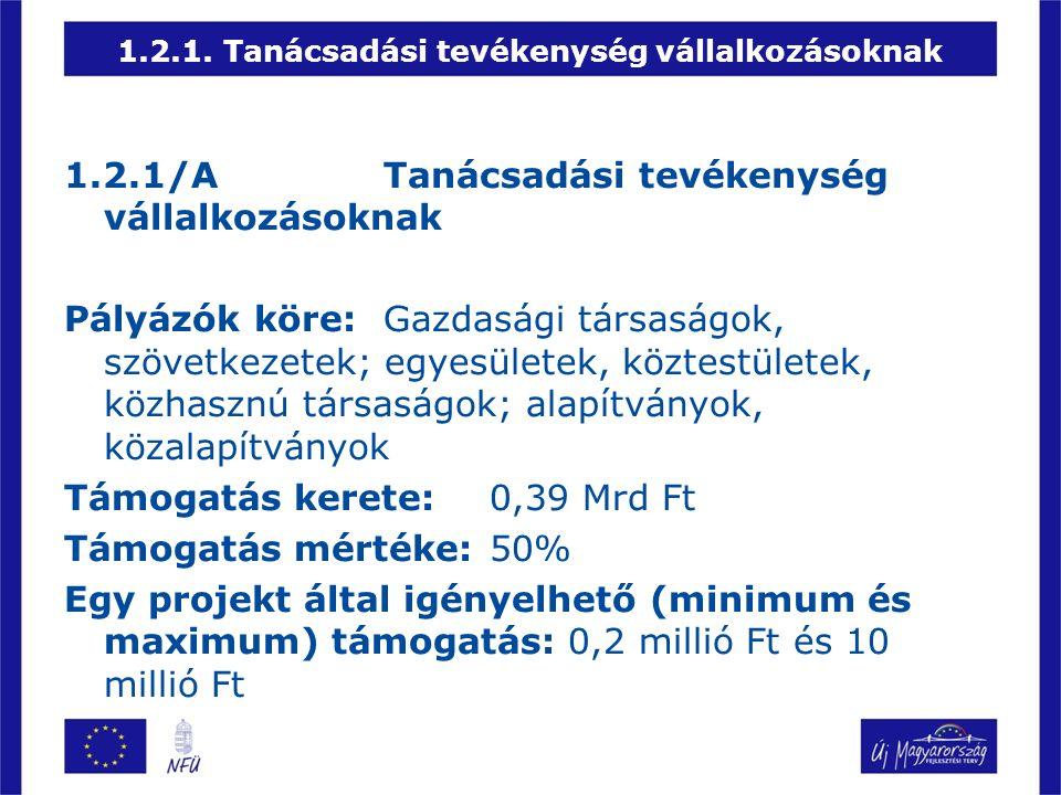 1.2.1.Tanácsadási tevékenység vállalkozásoknak 1.2.1/ATanácsadási tevékenység vállalkozásoknak Pályázók köre:Gazdasági társaságok, szövetkezetek; egyesületek, köztestületek, közhasznú társaságok; alapítványok, közalapítványok Támogatás kerete:0,39 Mrd Ft Támogatás mértéke:50% Egy projekt által igényelhető (minimum és maximum) támogatás: 0,2 millió Ft és 10 millió Ft