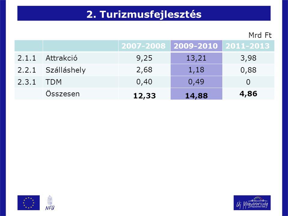 2. Turizmusfejlesztés 2007-20082009-20102011-2013 2.1.1Attrakció 9,2513,21 3,98 2.2.1Szálláshely 2,681,18 0,88 2.3.1TDM 0,400,49 0 Összesen 12,3314,88