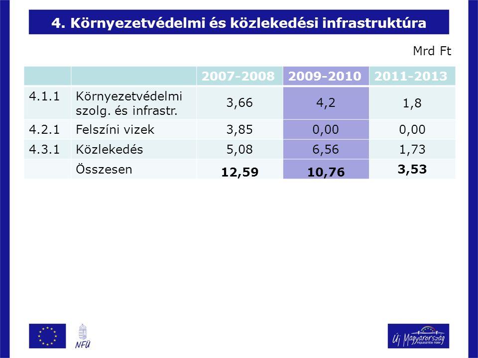 4. Környezetvédelmi és közlekedési infrastruktúra 2007-20082009-20102011-2013 4.1.1Környezetvédelmi szolg. és infrastr. 3,664,21,8 4.2.1Felszíni vizek