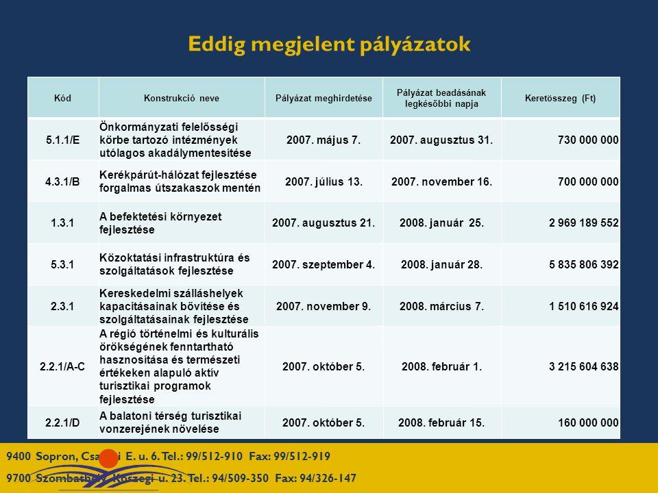 Eddig megjelent pályázatok KódKonstrukció nevePályázat meghirdetése Pályázat beadásának legkésőbbi napja Keretösszeg (Ft) 5.1.1/E Önkormányzati felelősségi körbe tartozó intézmények utólagos akadálymentesítése 2007.