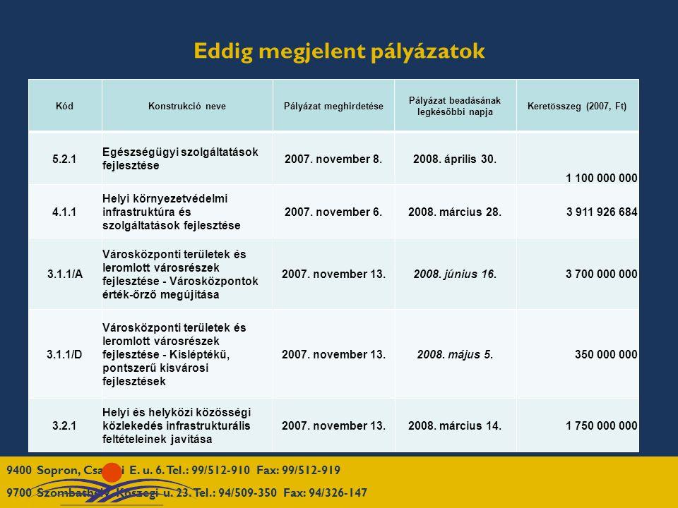 Eddig megjelent pályázatok KódKonstrukció nevePályázat meghirdetése Pályázat beadásának legkésőbbi napja Keretösszeg (2007, Ft) 5.2.1 Egészségügyi szolgáltatások fejlesztése 2007.