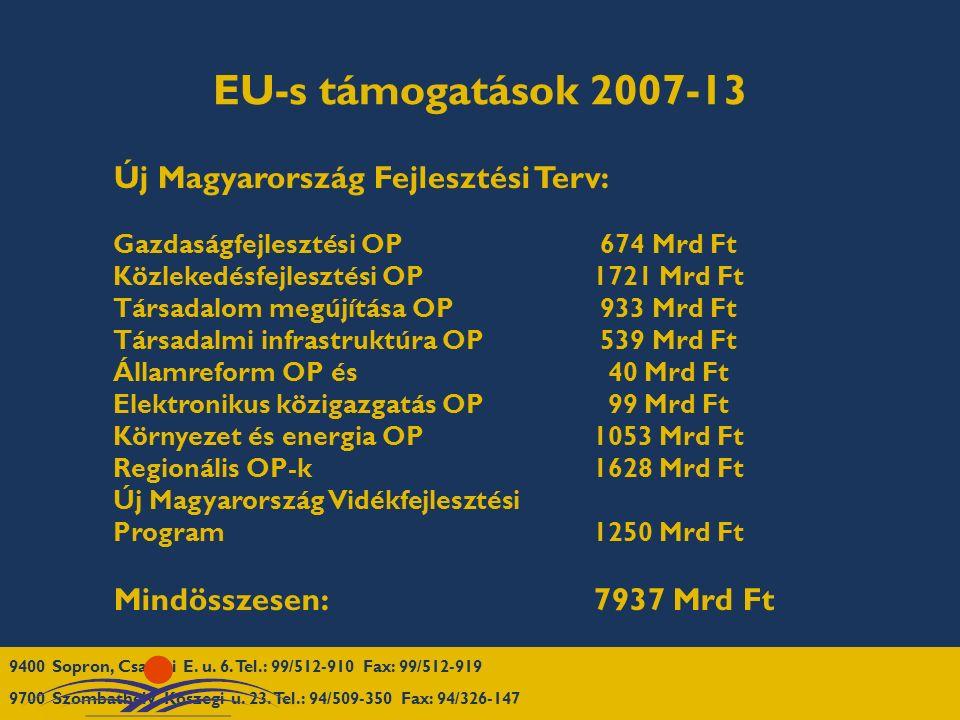 EU-s támogatások 2007-13 Új Magyarország Fejlesztési Terv: Gazdaságfejlesztési OP 674 Mrd Ft Közlekedésfejlesztési OP1721 Mrd Ft Társadalom megújítása OP 933 Mrd Ft Társadalmi infrastruktúra OP 539 Mrd Ft Államreform OP és 40 Mrd Ft Elektronikus közigazgatás OP 99 Mrd Ft Környezet és energia OP1053 Mrd Ft Regionális OP-k1628 Mrd Ft Új Magyarország Vidékfejlesztési Program 1250 Mrd Ft Mindösszesen: 7937 Mrd Ft