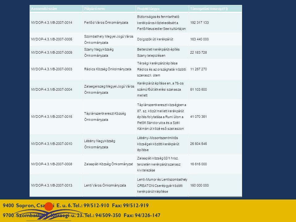 Azonosító számPályázó neveProjekt tárgyaTámogatási összeg (Ft) NYDOP-4.3.1/B-2007-0014Fertőd Város Önkormányzata Biztonságos és fenntartható kerékpáros közlekedésért a Fertő/Neusiedler See kultúrtájon 192 317 133 NYDOP-4.3.1/B-2007-0005 Szombathely Megyei Jogú Város Önkormányzata Dolgozók úti kerékpárút163 440 000 NYDOP-4.3.1/B-2007-0009 Szany Nagyközség Önkormányzata Belterületi kerékpárút-építés Szany településen 22 183 728 NYDOP-4.3.1/B-2007-0003Rédics Község Önkormányzata Térségi kerékpárút építése Rédics és az országhatár közötti szakasz I.