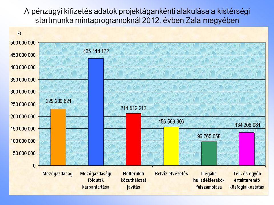 A pénzügyi kifizetés adatok projektágankénti alakulása a kistérségi startmunka mintaprogramoknál 2012. évben Zala megyében