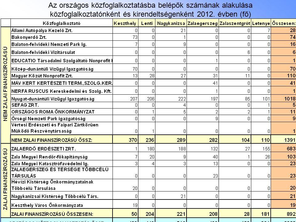 Az országos közfoglalkoztatásba belépők számának alakulása közfoglalkoztatónként és kirendeltségenként 2012. évben (fő)