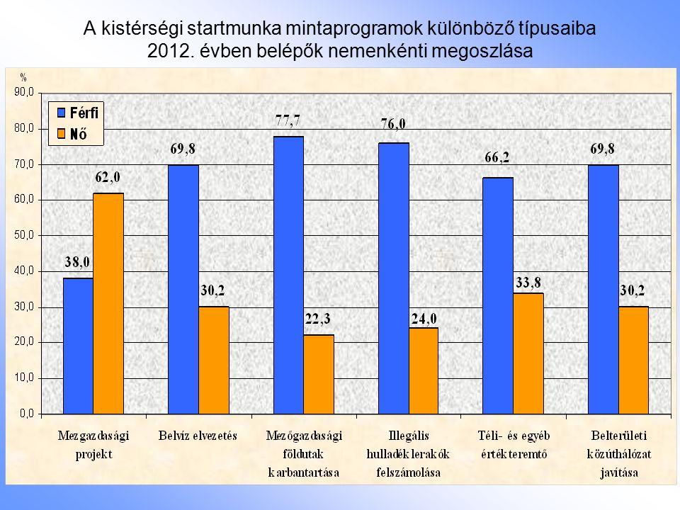 A kistérségi startmunka mintaprogramok különböző típusaiba 2012. évben belépők nemenkénti megoszlása
