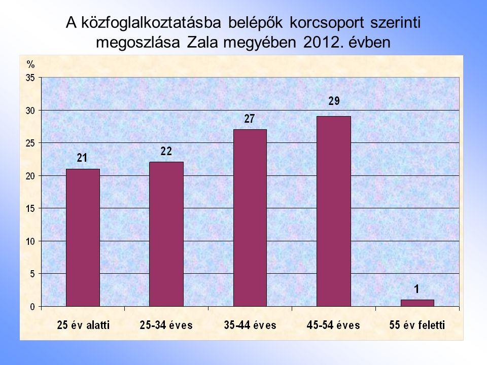 A közfoglalkoztatásba belépők korcsoport szerinti megoszlása Zala megyében 2012. évben