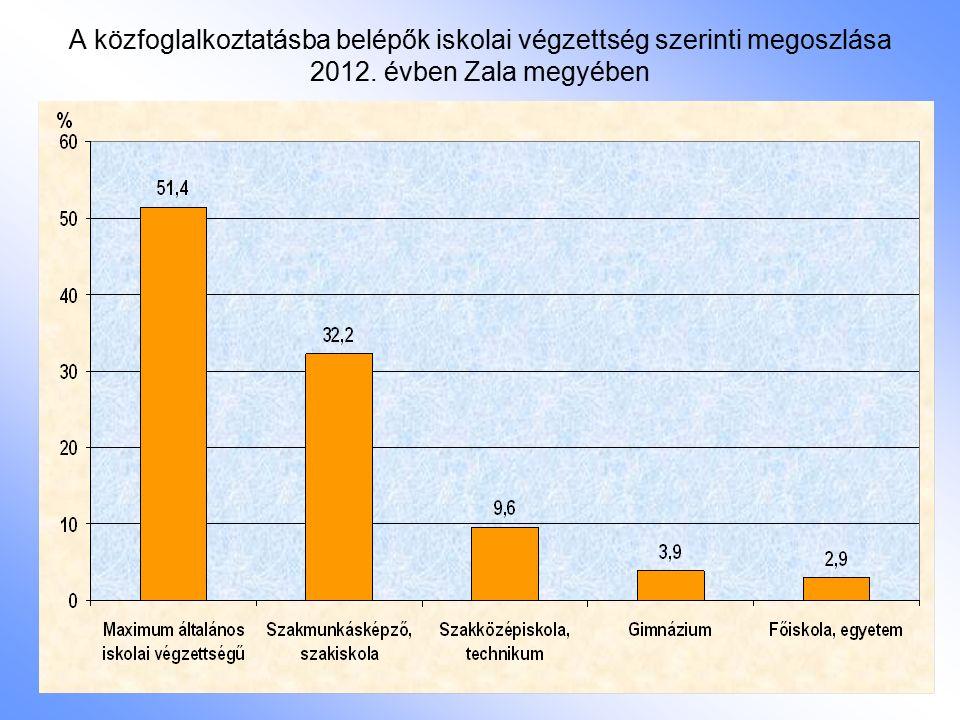 A közfoglalkoztatásba belépők iskolai végzettség szerinti megoszlása 2012. évben Zala megyében