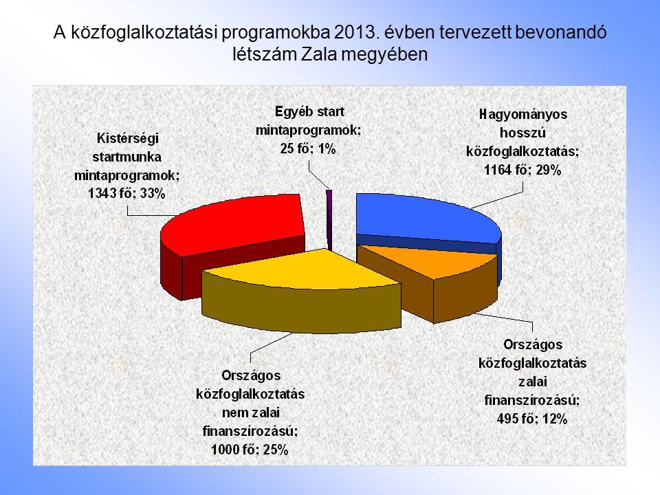 A közfoglalkoztatási programokba 2013. évben tervezett bevonandó létszám Zala megyében
