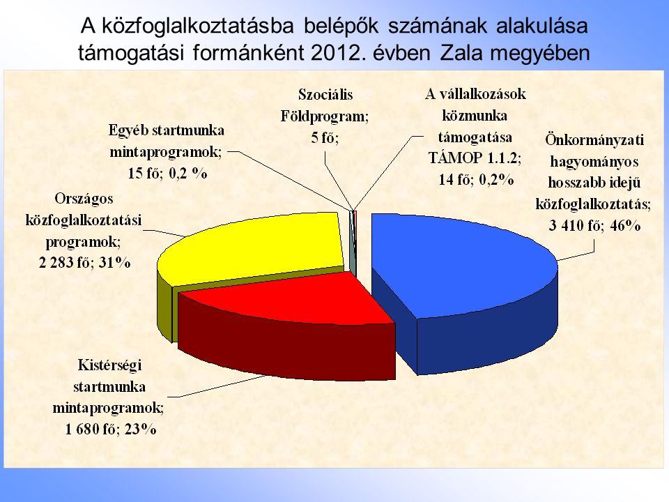 Egyéb mintaprogramok 1) Bio- és megújuló energiafelhasználási startmunka mintaprogram  3 fordulóban 7 település (Gutorfölde, Kerkateskánd, Csörnyeföld, Letenye, Zalakomár, Szentpéterúr, Zalaegerszeg) 9 kazán iránti kérelmét támogatta a Belügyminisztérium 4 kirendeltséghez (Lenti, Nagykanizsa, Zalaegerszeg, Letenye) tartozóan.