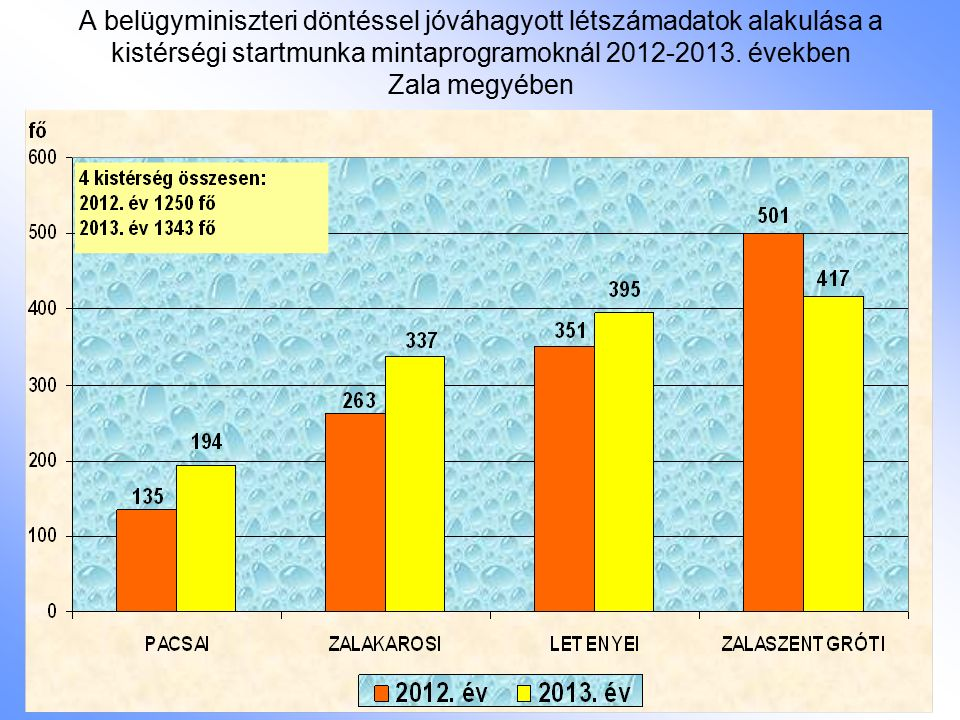 A belügyminiszteri döntéssel jóváhagyott létszámadatok alakulása a kistérségi startmunka mintaprogramoknál 2012-2013. években Zala megyében