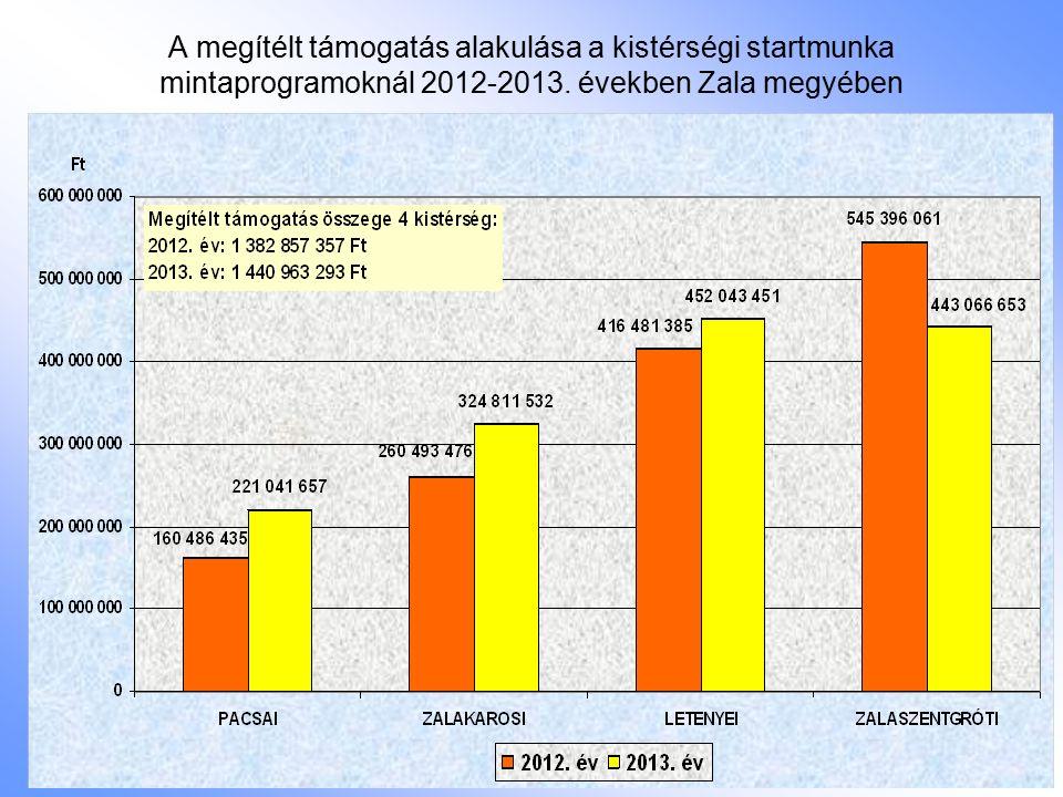 A megítélt támogatás alakulása a kistérségi startmunka mintaprogramoknál 2012-2013.