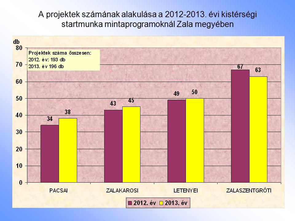 A projektek számának alakulása a 2012-2013. évi kistérségi startmunka mintaprogramoknál Zala megyében