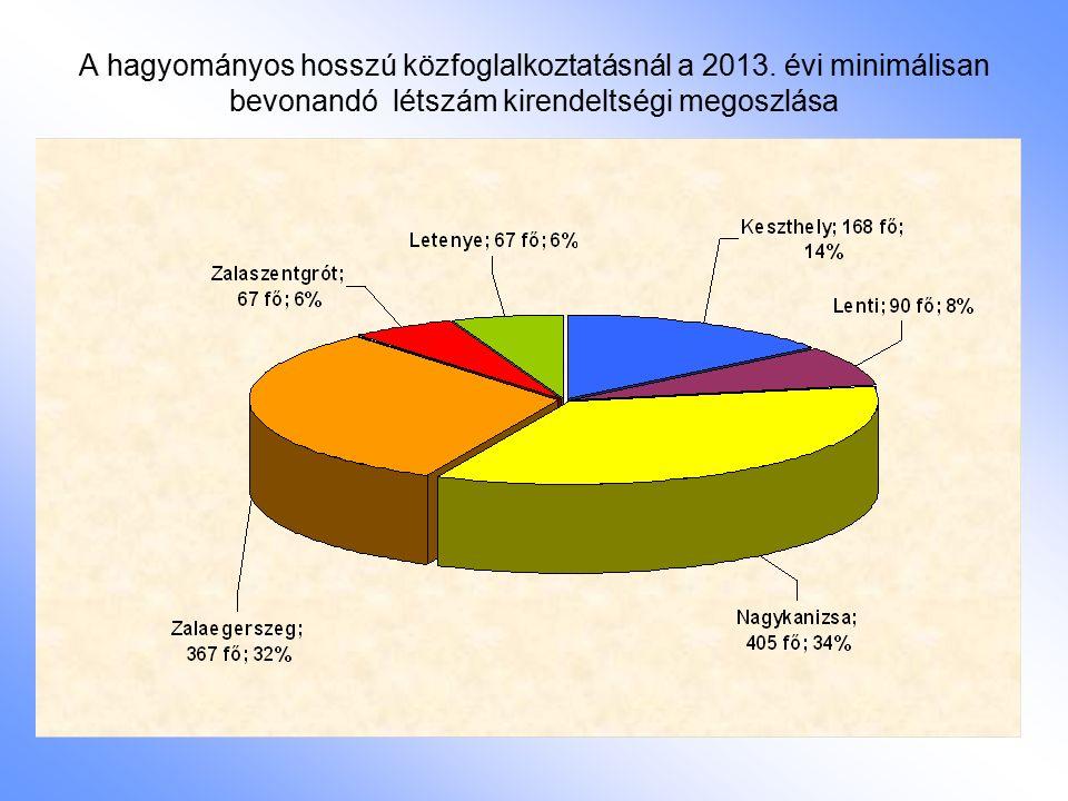 A hagyományos hosszú közfoglalkoztatásnál a 2013. évi minimálisan bevonandó létszám kirendeltségi megoszlása
