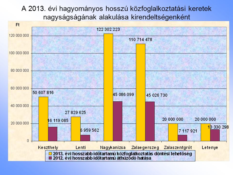 A 2013. évi hagyományos hosszú közfoglalkoztatási keretek nagyságságának alakulása kirendeltségenként