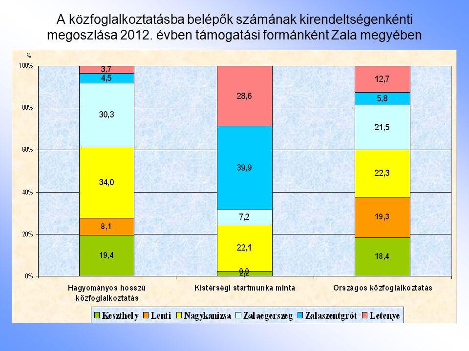 A közfoglalkoztatásba belépők számának kirendeltségenkénti megoszlása 2012. évben támogatási formánként Zala megyében