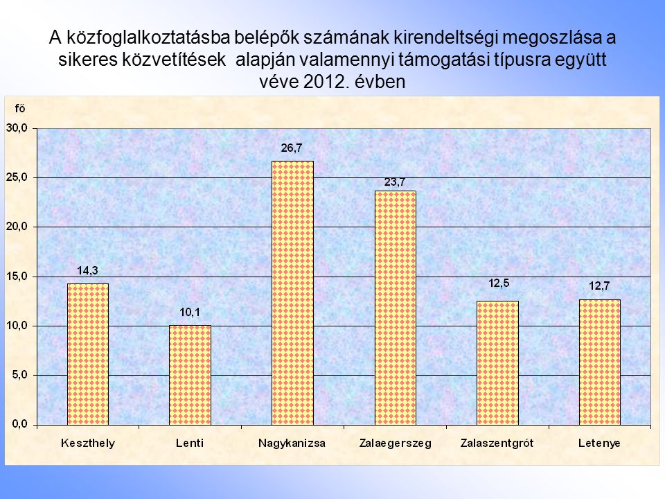 A közfoglalkoztatásba belépők számának kirendeltségi megoszlása a sikeres közvetítések alapján valamennyi támogatási típusra együtt véve 2012. évben