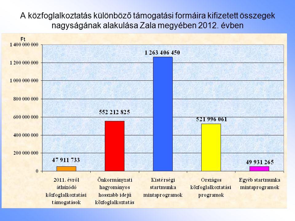 A közfoglalkoztatás különböző támogatási formáira kifizetett összegek nagyságának alakulása Zala megyében 2012. évben