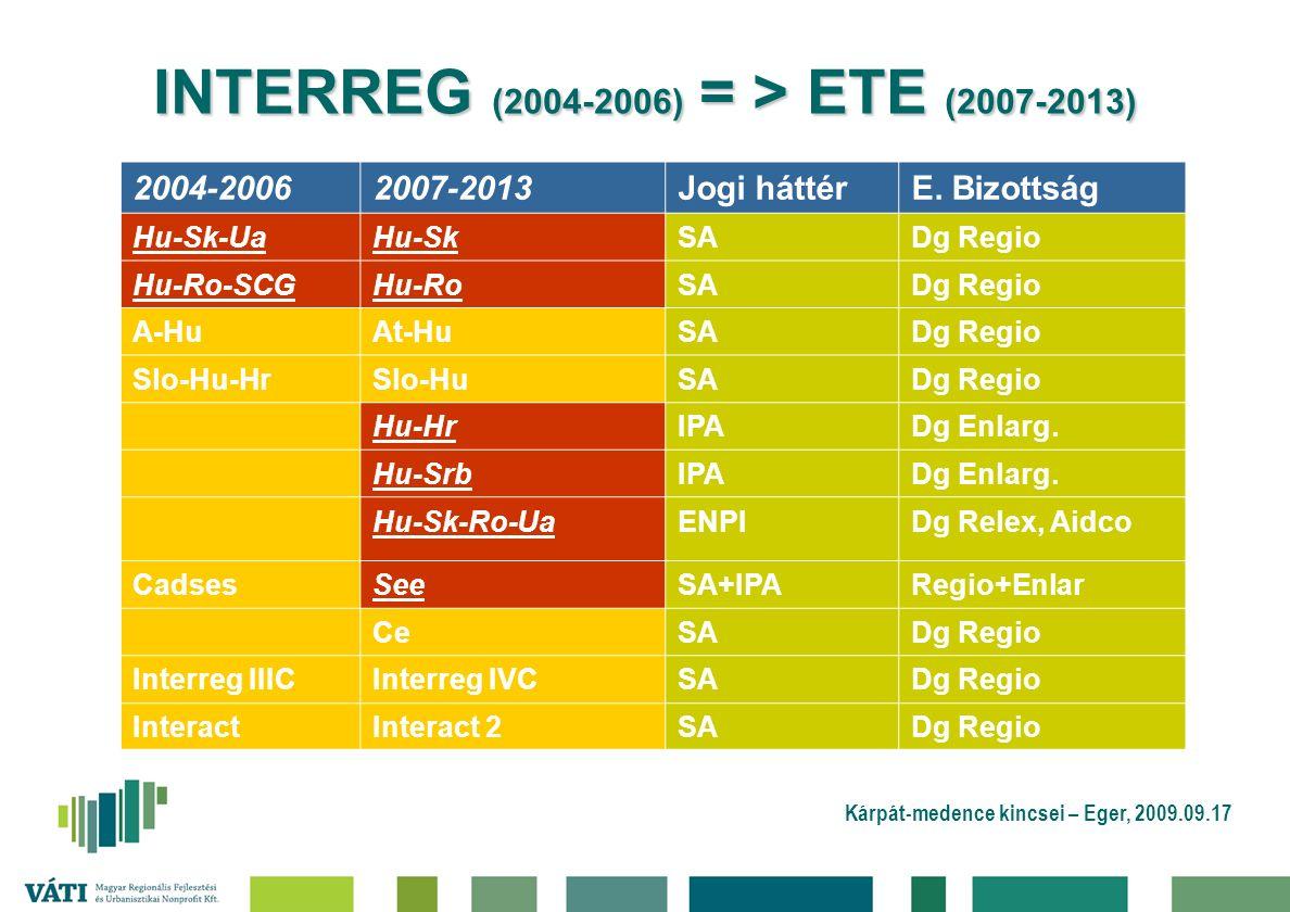 Kárpát-medence kincsei – Eger, 2009.09.17 INTERREG (2004-2006) = > ETE (2007-2013) 2004-20062007-2013Jogi háttérE.