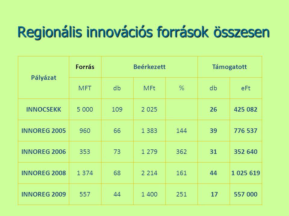 Regionális innovációs források összesen Pályázat ForrásBeérkezettTámogatott MFTdbMFt%dbeFt INNOCSEKK5 0001092 025 26425 082 INNOREG 2005960661 3831443