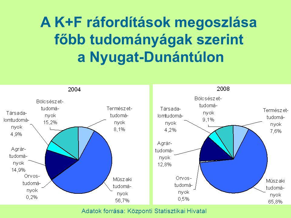 Adatok forrása: Központi Statisztikai Hivatal A K+F ráfordítások megoszlása főbb tudományágak szerint a Nyugat-Dunántúlon