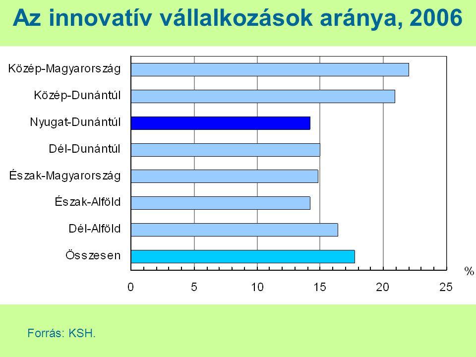 Régió Innováció típusa Innovatív vállalkozások összesen befejezett csak le nem zárult vagy meghiúsult csak termék vagy szolgáltatás csak eljárás termék vagy szolgáltatás és eljárás Közép-Magyarország3712914901461 298 Közép-Dunántúl1108721914430 Nyugat-Dunántúl805713545317 Dél-Dunántúl796610086331 Észak-Magyarország847011823295 Észak-Alföld6811913120338 Dél-Alföld1167817429397 Ország összesen9087681 3673633 406 Az innovatív vállalkozások száma az innováció típusa szerint, 2004–2006 Forrás: KSH.