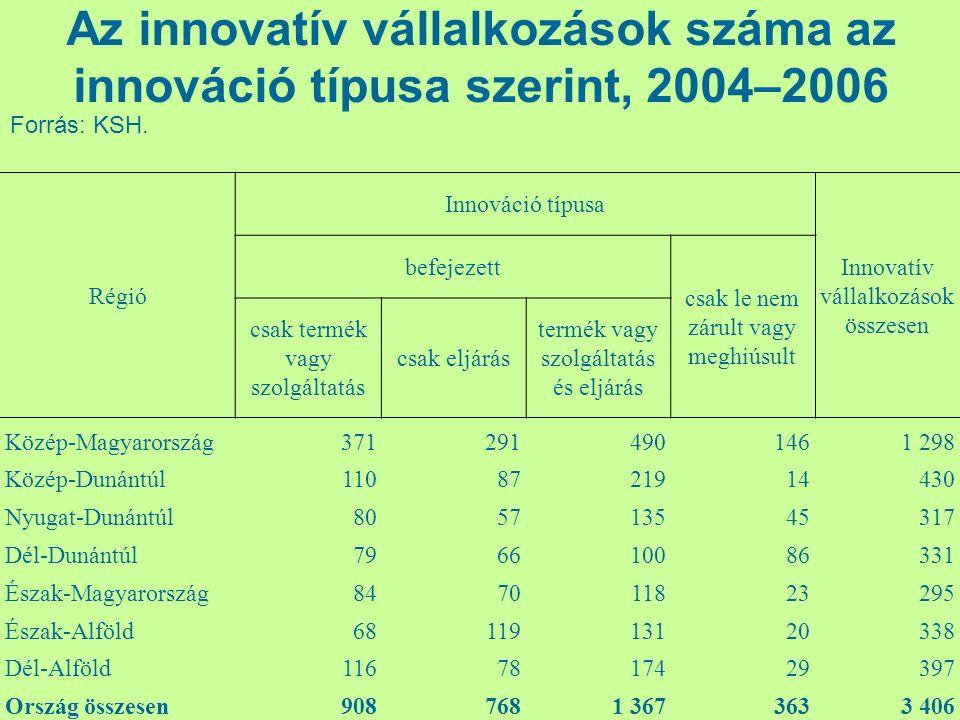 Régió Innováció típusa Innovatív vállalkozások összesen befejezett csak le nem zárult vagy meghiúsult csak termék vagy szolgáltatás csak eljárás termé