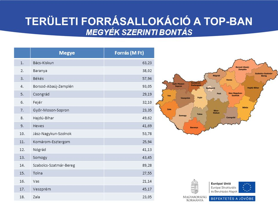 TERÜLETI FORRÁSALLOKÁCIÓ A TOP-BAN MEGYÉK SZERINTI BONTÁS MegyeForrás (M Ft) 1.Bács-Kiskun63,23 2.Baranya38,02 3.Békés57,94 4.Borsod-Abaúj-Zemplén93,05 5.Csongrád29,19 6.Fejér32,10 7.Győr-Moson-Sopron23,35 8.Hajdú-Bihar49,62 9.Heves41,69 10.Jász-Nagykun-Szolnok53,78 11.Komárom-Esztergom25,94 12.Nógrád41,13 13.Somogy43,45 14.Szabolcs-Szatmár-Bereg89,28 15.Tolna27,55 16.Vas21,14 17.Veszprém45,17 18.Zala23,05