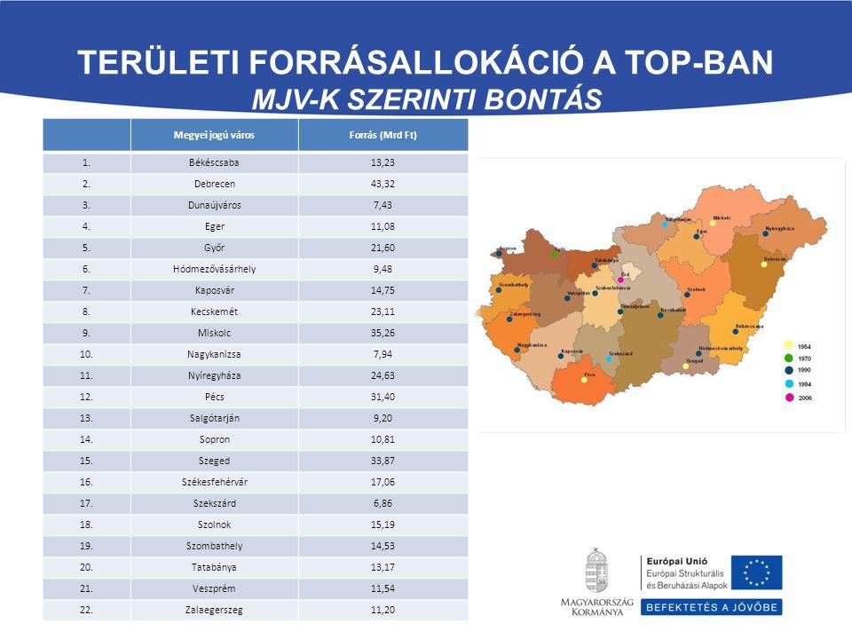 TERÜLETI FORRÁSALLOKÁCIÓ A TOP-BAN MJV-K SZERINTI BONTÁS Megyei jogú városForrás (Mrd Ft) 1.Békéscsaba13,23 2.Debrecen43,32 3.Dunaújváros7,43 4.Eger11