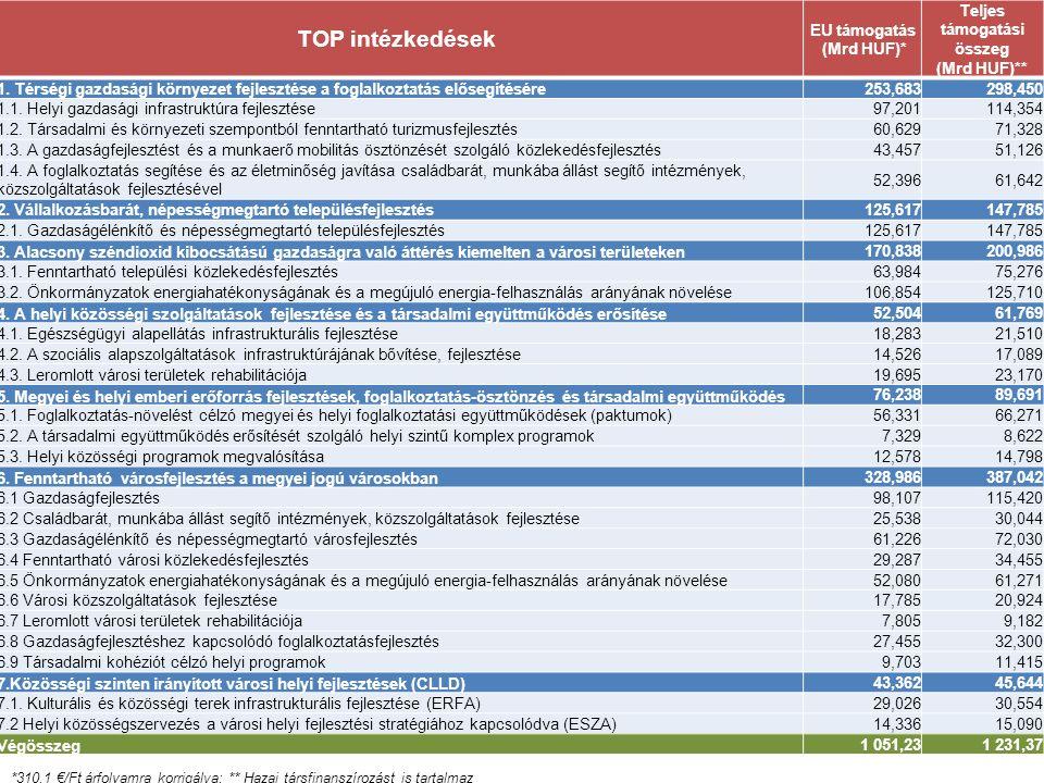 A TOP INTÉZKEDÉSEINEK FORRÁSALLOKÁCIÓJA TOP intézkedések EU támogatás (Mrd HUF)* Teljes támogatási összeg (Mrd HUF)** 1. Térségi gazdasági környezet f