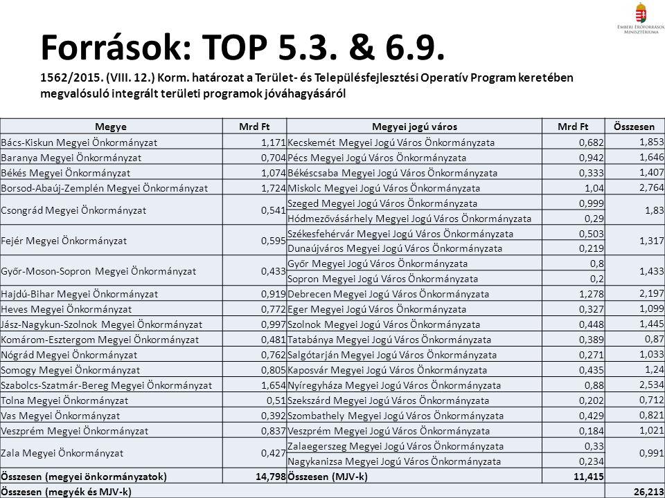 Források: TOP 5.3. & 6.9. 1562/2015. (VIII. 12.) Korm.