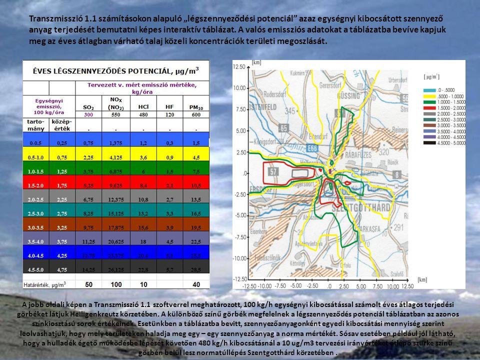 """Transzmisszió 1.1 számításokon alapuló """"légszennyeződési potenciál azaz egységnyi kibocsátott szennyező anyag terjedését bemutatni képes interaktív táblázat."""
