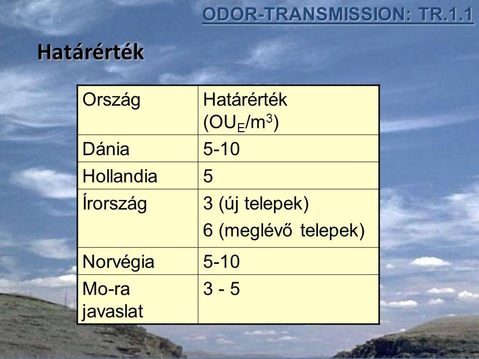 Határérték ODOR-TRANSMISSION: TR.1.1 OrszágHatárérték (OU E /m 3 ) Dánia5-10 Hollandia5 Írország3 (új telepek) 6 (meglévő telepek) Norvégia5-10 Mo-ra javaslat 3 - 5