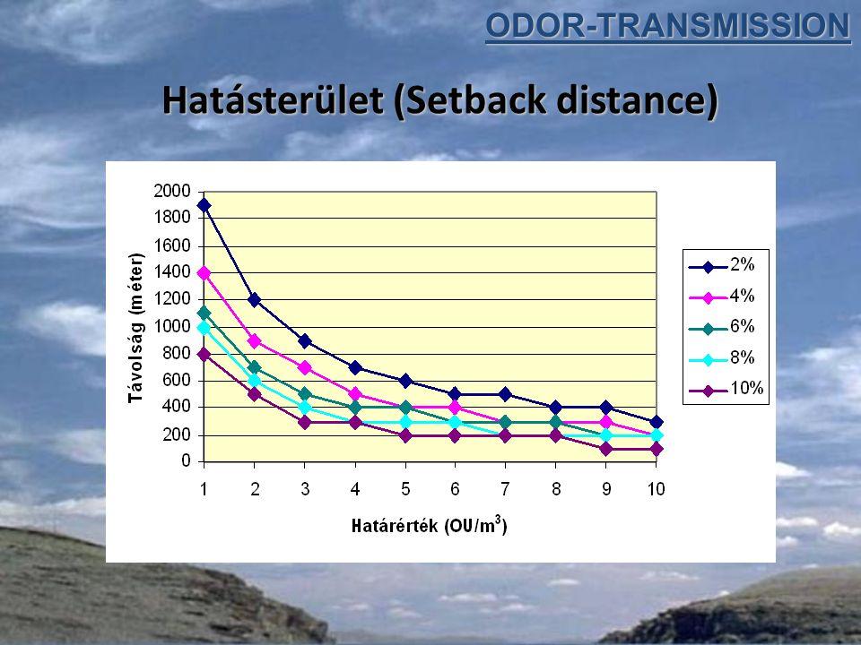Hatásterület (Setback distance) ODOR-TRANSMISSION