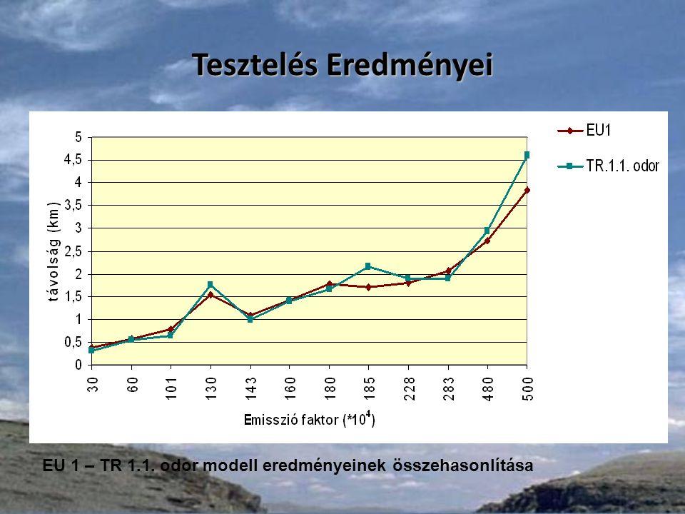 EU 1 – TR 1.1. odor modell eredményeinek összehasonlítása Tesztelés Eredményei